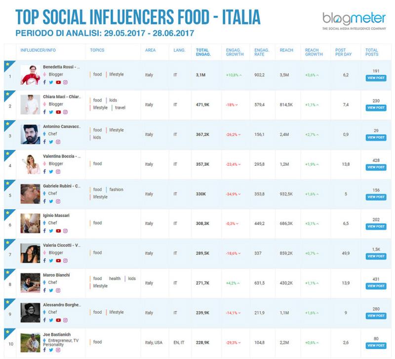 Top social influencers food - Italia